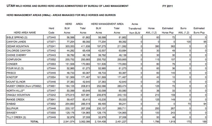 Utah HMA/HA summary